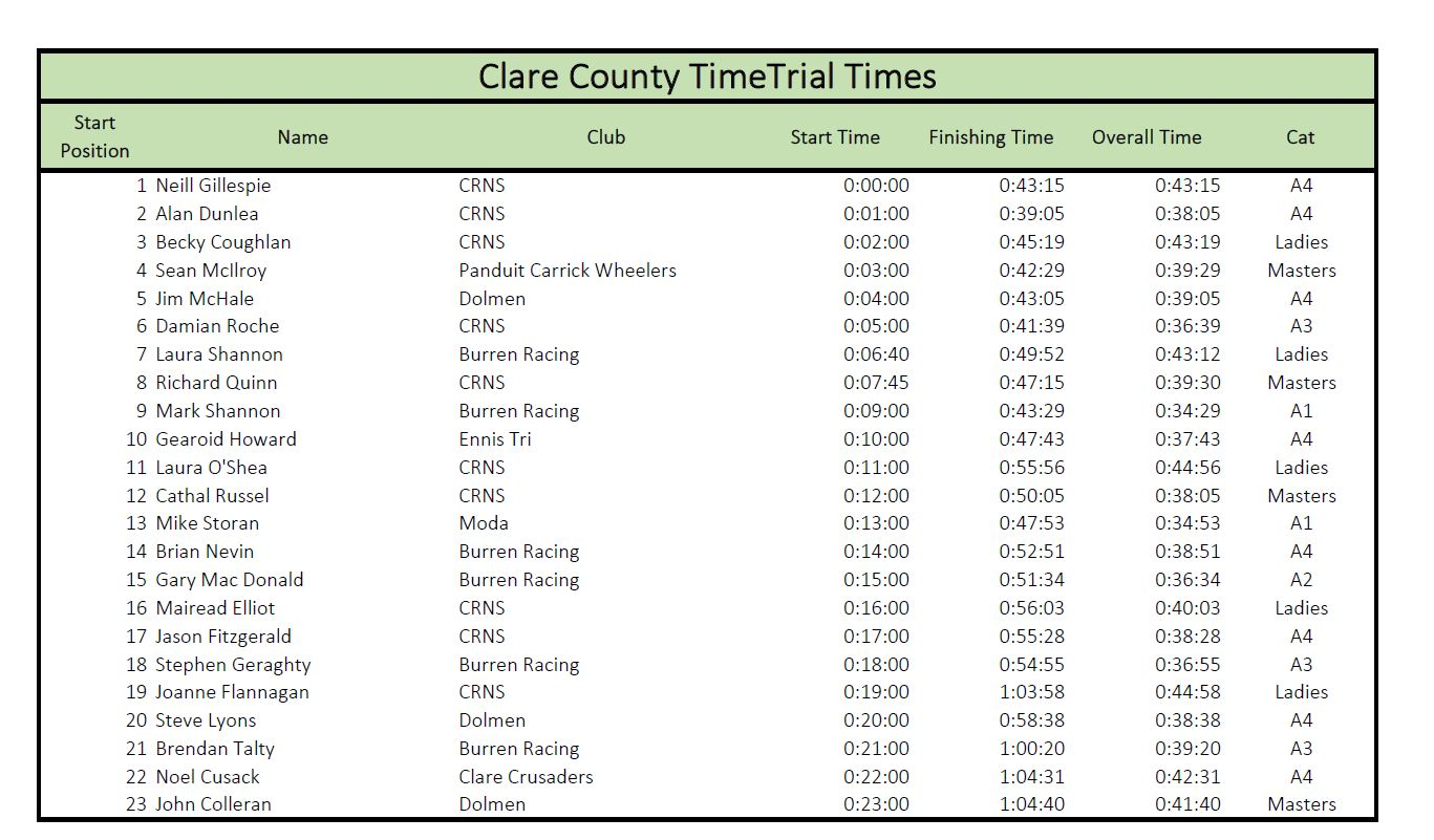 Clare TT Times